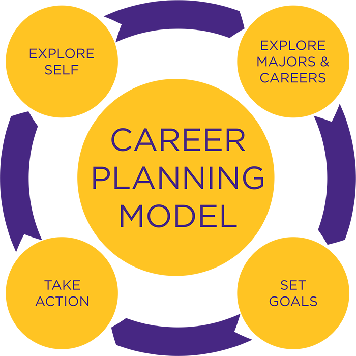career planning essays Essay on the steps to be followed for effective career planning and development: systematic career planning offers a large numbers of benefit to the individual as well to the organisation to ensure the success of such activity, a number of steps should be taken.